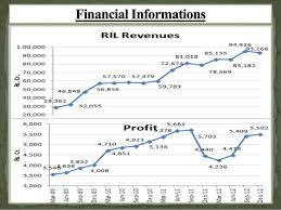 Ril Share Price Chart Reliance Industries Share Price