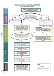 Appeals Process Flow Chart Diagram Medicaid Medicare Part D
