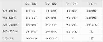 Longboard Weight Chart Longboard Surfboard Height Chart