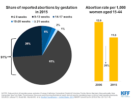 Intersection Of State Abortion Policy And Clinical Practice