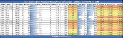 Cpu Comparison Chart 2018 Intel Xeon Scalable Processor Family Skus And Value Analysis