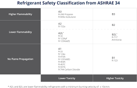 404a Charging Chart Iec Increases Charge Limits For Flammable Refrigerants