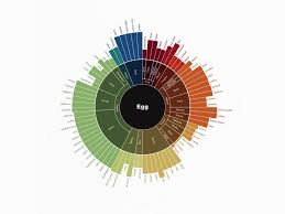 The Flavor Matrix Helps Home Cooks Pair Foods According To