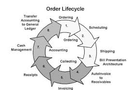 Oracle Apps Order To Cash Cycle Step By Step Hands On R12
