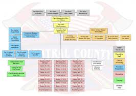 Ucsc Org Chart Organization Chart Central County Fire Department