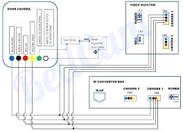 Wiring Diagram For Cctv Lens Wiring Diagrams Reset