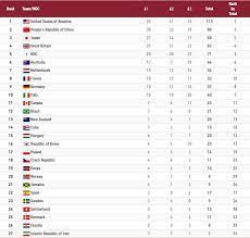 الترتيب النهائي لجدول ميداليات أولمبياد طوكيو 2020 - RT Arabic