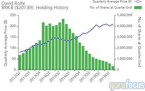 Berkshire Size Chart David Rolfes Wedgewood Sells Longtime Holding Berkshire