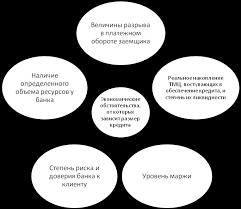 Процесс кредитования юридических лиц в ОАО СКБ банк  Рис 1 4 Экономические обстоятельства влияющие на размер кредита