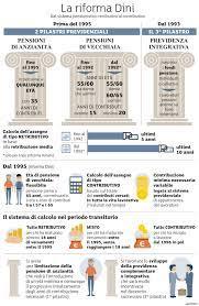 Riforma Dini (1995): dal sistema pensioni retributivo al contributivo -  Borsa Italiana
