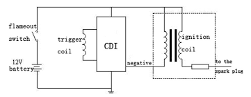wiring diagram ignition coil the wiring diagram motorcycle ignition wiring diagram nilza wiring diagram