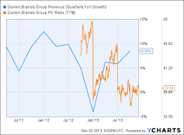 Dunkin Calorie Chart Price To Doughnut Ratio Vs Price To Burrito