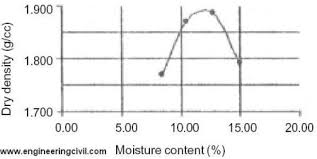 Soil Compaction Chart Determine The Maximum Dry Density And The Optimum Moisture