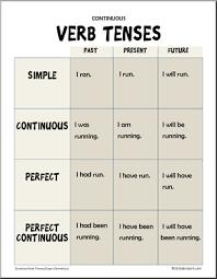 Verb Tense Anchor Chart Grammar Posters Verb Tense Poster Continuous Verb Tenses
