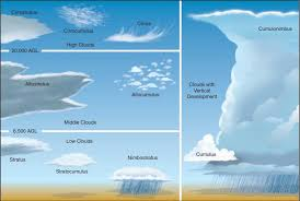 How To Identify Clouds To Predict Weather Survivalkit Com