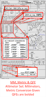 Ils Approach Chart Explained Altimetry