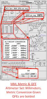 Ils Chart Explained Altimetry