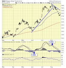 Investing Silver Chart Silver Is On A New Major Buy Signal Investing Com