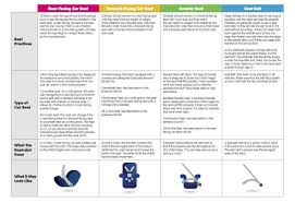 Carseats Child Health Associates Pediatrics For Family