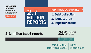 Identity Theft Comparison Chart Ftc Releases Annual Summary Of Complaints Reported By