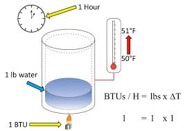 British Thermal Unit Btu Chart What Is Btu Meter And How To Calculate Energy Consumption