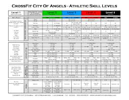 10 General Physical Skills The Athletic Skill Levels