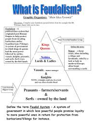 Feudalism+Time+Period | Feudalism Pyramid In Medieval Europe ...
