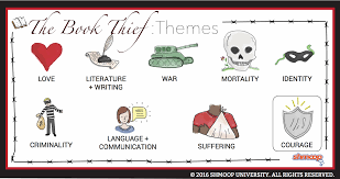 the book thief theme of courage  click the themes infographic to the characters in the book thief