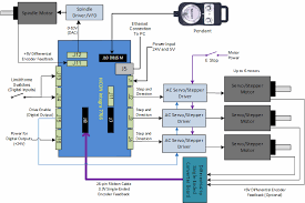 servo motor wiring automation wiring diagram for you • high torque stepper motor stepper motor driver stepper servo motor wiring diagram fast servo controller circuit