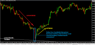 Master Momentum Trading In 2 Simple Ways Using Price Action