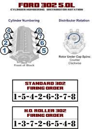 ford 302 firing order distributor rotation 302 budget build Ford Ranger 3.0 Engine Diagram cylinder numbering & distributor rotation ford 302
