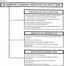 Актуальные вопросы обеспечения национальной безопасности России