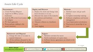 Fixed Assets Cycle Flow Chart Fixed Asset Process
