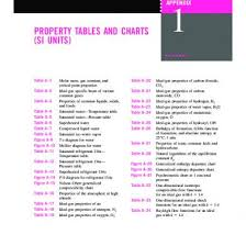 thermodynamics property tables and