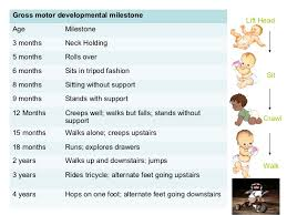 Meeting Physical Milestones Special Kids Therapy Nursing