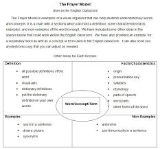Example Of Frayer Model 5 Frayer Model Templates Free Sample Example Format