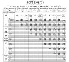 Lufthansa Miles And More Reward Flying
