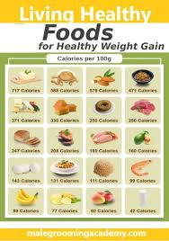 Top 5 Apps To Help You Gain Weight Thetic Blog