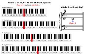 Piano Sharp Notes Chart Piano Keyboard Diagram Keys With Notes