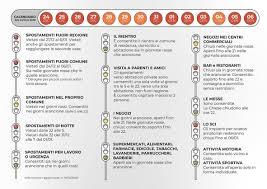 Comincia l'altalena di giorni rossi ed arancioni: un'utile sintesi grafica  curata dal Comune di Mondovì - La Provincia Granda