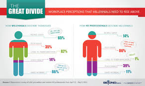 The Great Divide Workplace Perceptions That Millennials