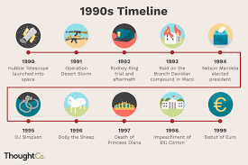 Picture Timeline Timeline Of The 1990s Last Hurrah Of The 20th Century