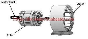 induction shrink ing stator and