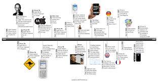 Online Timeline Creator Free Create Timeline Online Free Printable Shop Fresh
