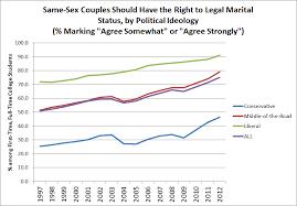 Gay marriage increase adoptions