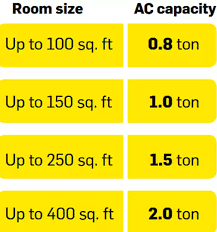68 Punctual Air Conditioning Power Consumption Chart
