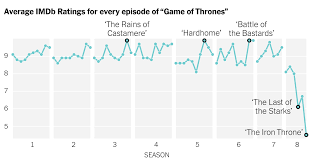 How Fans Rated The Last Episode Of Game Of Thrones The New