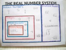 Real Number System Chart Types Of Real Numbers Chart Math Love Made 4 Math
