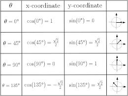 trigonometric graphs studywell