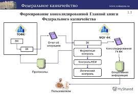 Локальные сети на предприятии отчет по практике Выполнение работ по должности Кассир Циклы